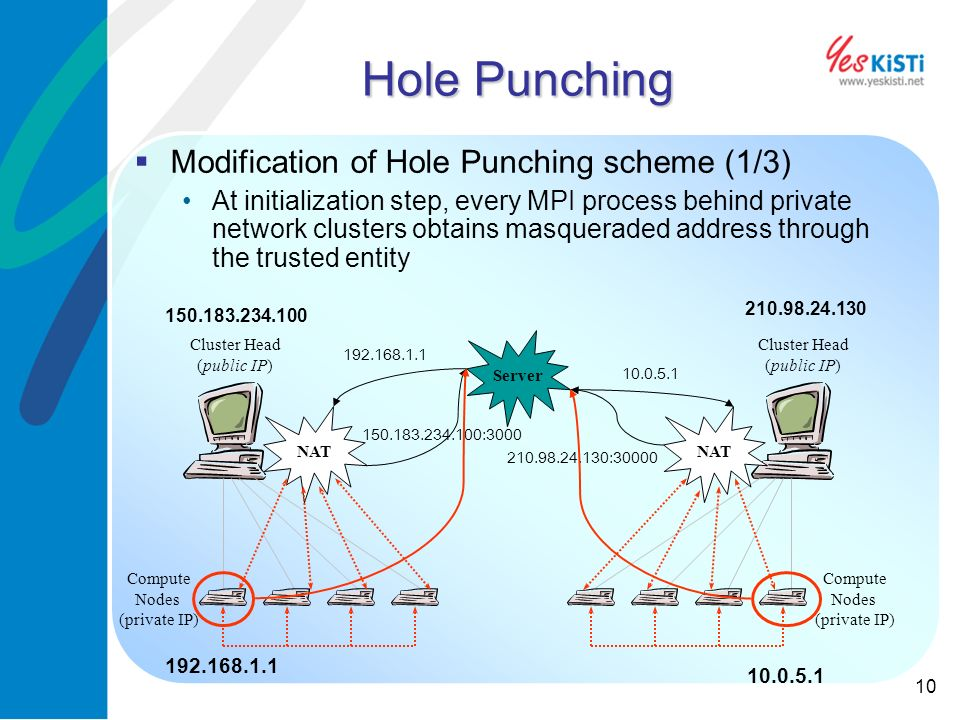 10 Hole Punching Modification of Hole Punching scheme (1/3) At initialization step, every MPI process behind private network clusters obtains masqueraded address through the trusted entity Cluster Head (public IP) Compute Nodes (private IP) Cluster Head (public IP) Compute Nodes (private IP) NAT Server 192.168.1.1 150.183.234.100:3000 10.0.5.1 210.98.24.130:30000 192.168.1.1 150.183.234.100 210.98.24.130 10.0.5.1