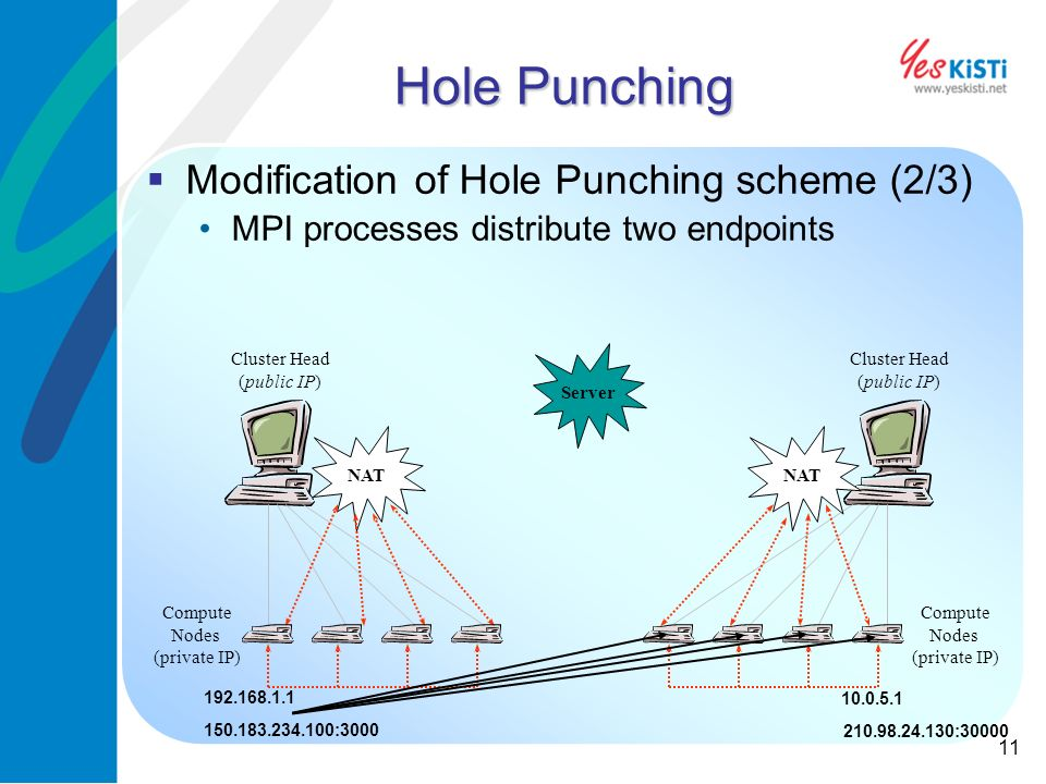 11 Hole Punching Modification of Hole Punching scheme (2/3) MPI processes distribute two endpoints Cluster Head (public IP) Compute Nodes (private IP) Cluster Head (public IP) Compute Nodes (private IP) NAT Server 10.0.5.1 210.98.24.130:30000 192.168.1.1 150.183.234.100:3000