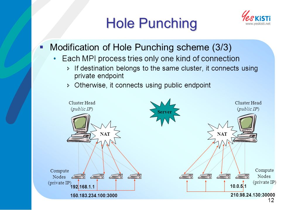 12 Hole Punching Modification of Hole Punching scheme (3/3) Each MPI process tries only one kind of connection If destination belongs to the same cluster, it connects using private endpoint Otherwise, it connects using public endpoint Cluster Head (public IP) Compute Nodes (private IP) Cluster Head (public IP) Compute Nodes (private IP) NAT Server 192.168.1.1 150.183.234.100:3000 10.0.5.1 210.98.24.130:30000