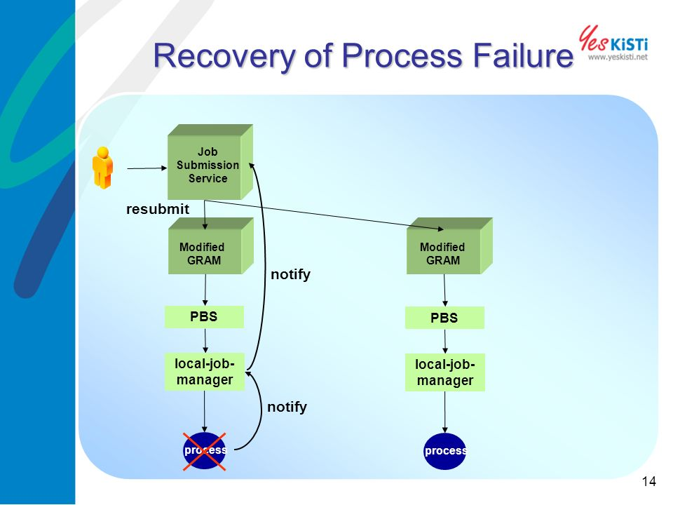 14 Recovery of Process Failure process PBS Modified GRAM Job Submission Service local-job- manager PBS Modified GRAM local-job- manager process notify resubmit
