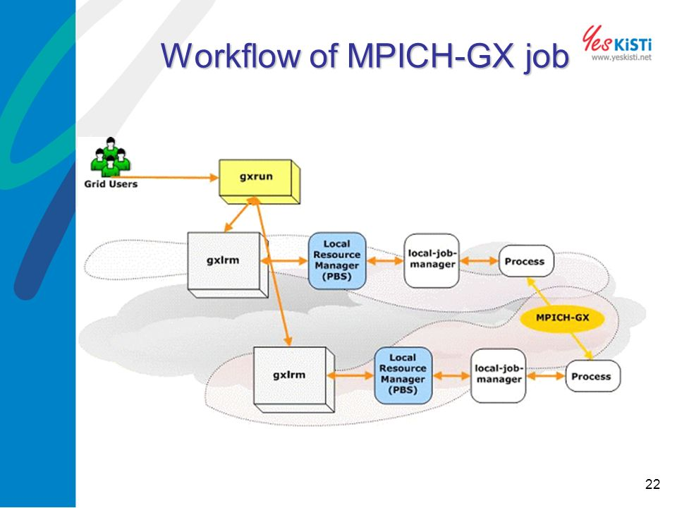 22 Workflow of MPICH-GX job