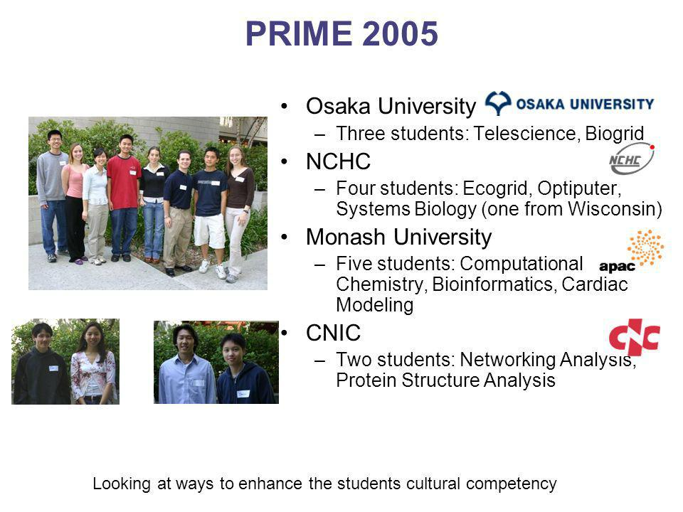 PRIME 2005 Osaka University –Three students: Telescience, Biogrid NCHC –Four students: Ecogrid, Optiputer, Systems Biology (one from Wisconsin) Monash University –Five students: Computational Chemistry, Bioinformatics, Cardiac Modeling CNIC –Two students: Networking Analysis, Protein Structure Analysis Looking at ways to enhance the students cultural competency