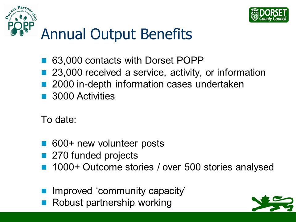 Annual Output Benefits 63,000 contacts with Dorset POPP 23,000 received a service, activity, or information 2000 in-depth information cases undertaken 3000 Activities To date: 600+ new volunteer posts 270 funded projects 1000+ Outcome stories / over 500 stories analysed Improved community capacity Robust partnership working