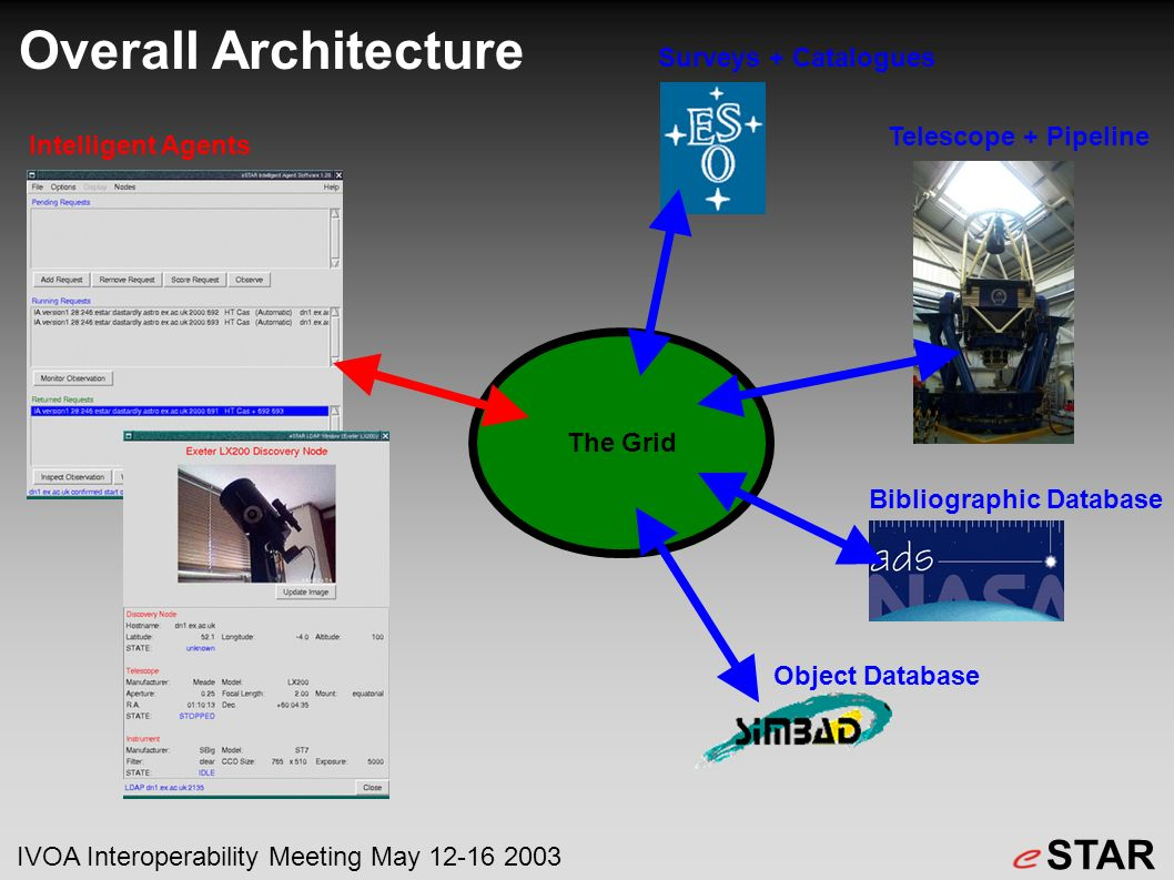 The Grid Overall Architecture STAR IVOA Interoperability Meeting May 12-16 2003 Telescope + Pipeline Bibliographic Database Object Database Intelligent Agents Surveys + Catalogues
