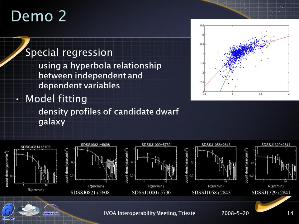 2008-5-20IVOA Interoperability Meeting, Trieste14 Demo 2 Special regression –using a hyperbola relationship between independent and dependent variables Model fitting –density profiles of candidate dwarf galaxy