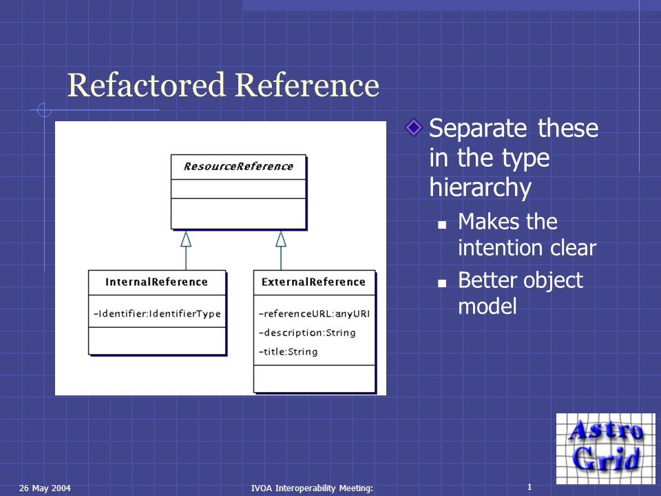 26 May 2004IVOA Interoperability Meeting: 1 Refactored Reference Separate these in the type hierarchy Makes the intention clear Better object model