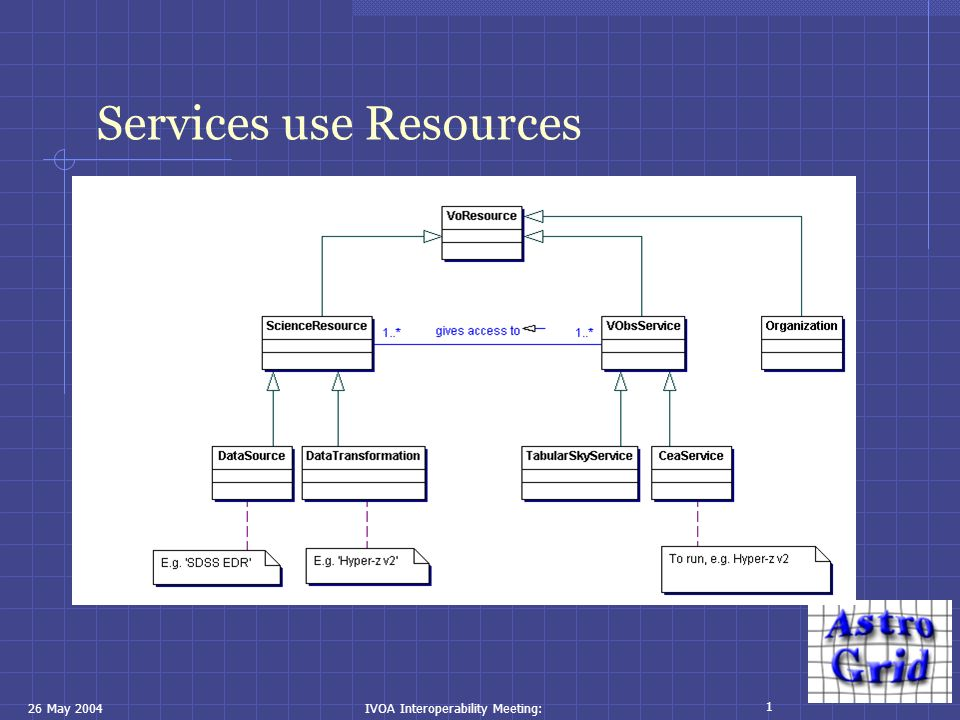 26 May 2004IVOA Interoperability Meeting: 1 Services use Resources