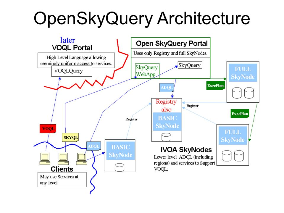 OpenSkyQuery Architecture