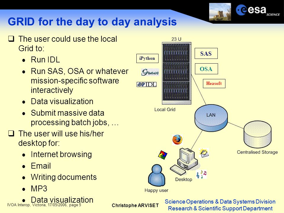 Science Operations & Data Systems Division Research & Scientific Support Department Christophe ARVISET Science Operations & Data Systems Division Research & Scientific Support Department IVOA Interop, Victoria, 17/05/2006, page 5 GRID for the day to day analysis The user could use the local Grid to: Run IDL Run SAS, OSA or whatever mission-specific software interactively Data visualization Submit massive data processing batch jobs, … The user will use his/her desktop for: Internet browsing Email Writing documents MP3 Data visualization SAS OSA iPython Heasoft