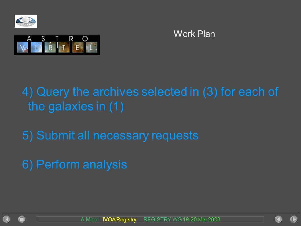 A.Micol IVOA Registry REGISTRY WG 19-20 Mar 2003 Work Plan 4) Query the archives selected in (3) for each of the galaxies in (1) 5) Submit all necessary requests 6) Perform analysis