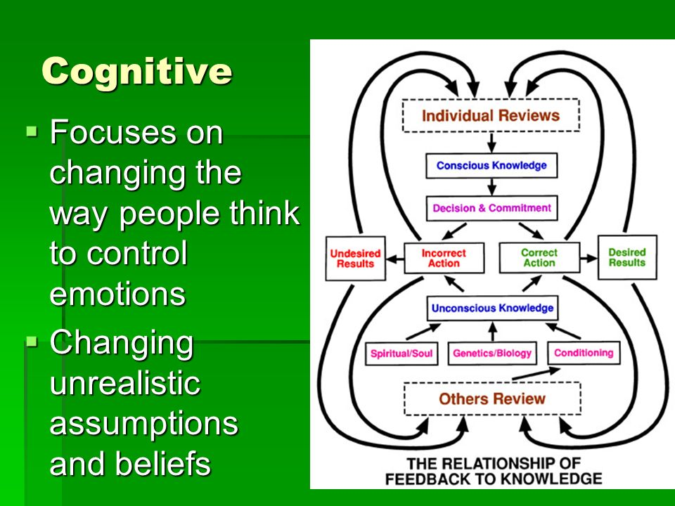 Cognitive Focuses on changing the way people think to control emotions Focuses on changing the way people think to control emotions Changing unrealistic assumptions and beliefs Changing unrealistic assumptions and beliefs