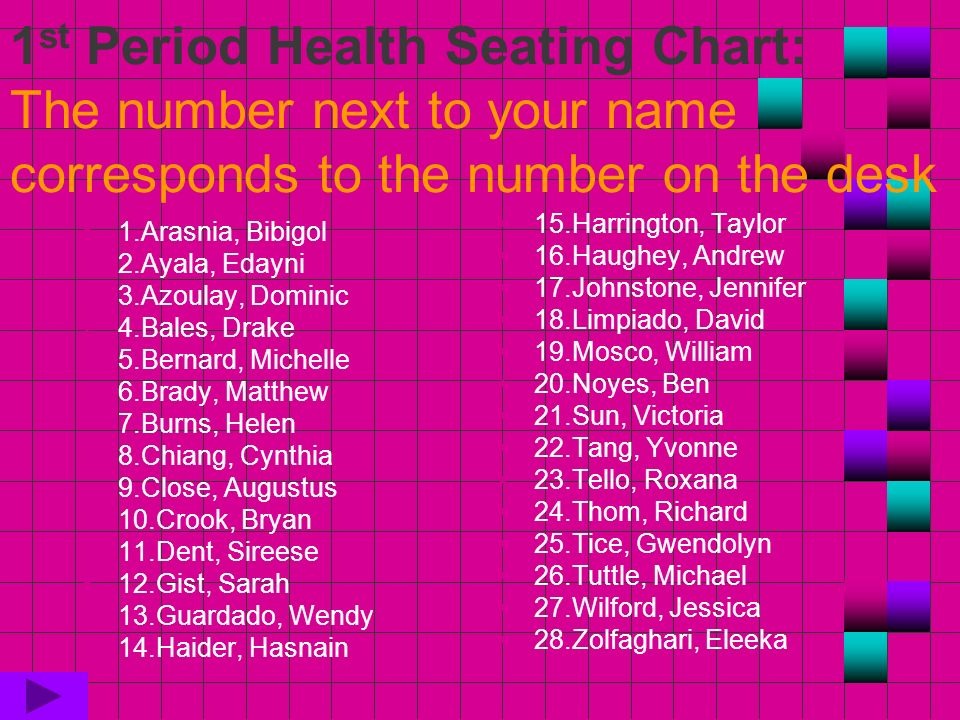 1 st Period Health Seating Chart: The number next to your name corresponds to the number on the desk 1.Arasnia, Bibigol 2.Ayala, Edayni 3.Azoulay, Dominic 4.Bales, Drake 5.Bernard, Michelle 6.Brady, Matthew 7.Burns, Helen 8.Chiang, Cynthia 9.Close, Augustus 10.Crook, Bryan 11.Dent, Sireese 12.Gist, Sarah 13.Guardado, Wendy 14.Haider, Hasnain 15.Harrington, Taylor 16.Haughey, Andrew 17.Johnstone, Jennifer 18.Limpiado, David 19.Mosco, William 20.Noyes, Ben 21.Sun, Victoria 22.Tang, Yvonne 23.Tello, Roxana 24.Thom, Richard 25.Tice, Gwendolyn 26.Tuttle, Michael 27.Wilford, Jessica 28.Zolfaghari, Eleeka