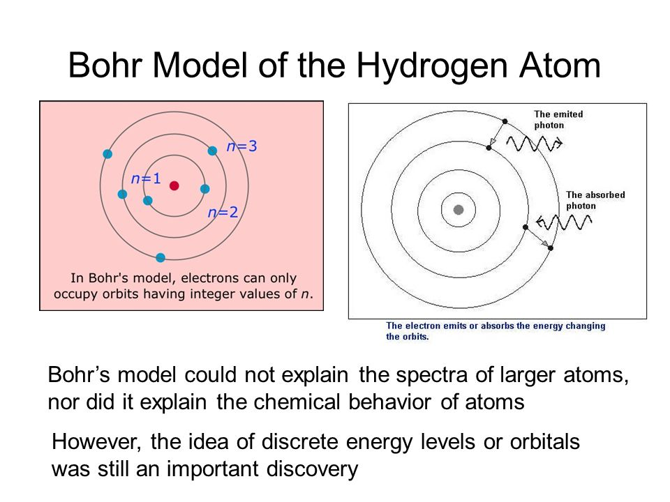 Bohr Model of the Hydrogen Atom Bohrs model could not explain the spectra of larger atoms, nor did it explain the chemical behavior of atoms However, the idea of discrete energy levels or orbitals was still an important discovery