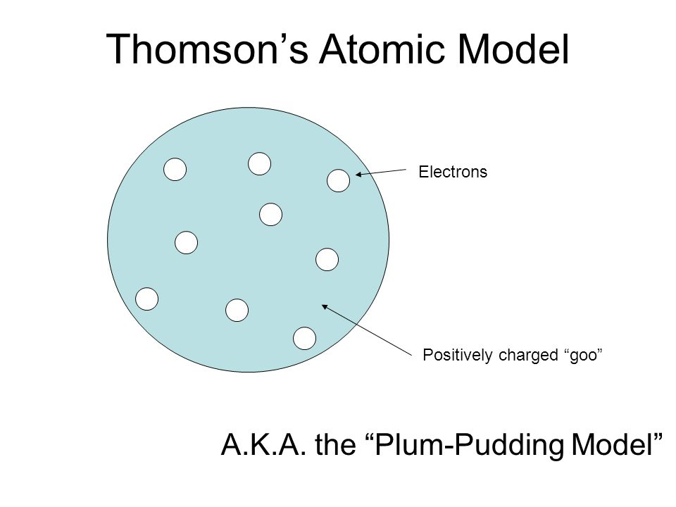 Thomsons Atomic Model Electrons Positively charged goo A.K.A. the Plum-Pudding Model