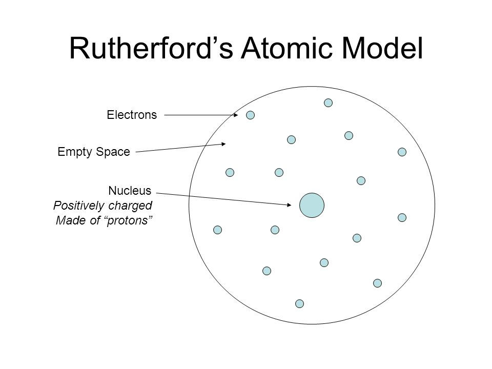 Rutherfords Atomic Model Electrons Nucleus Positively charged Made of protons Empty Space