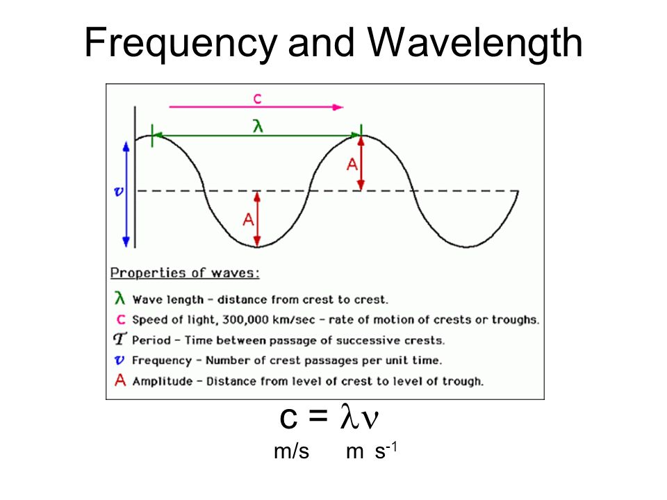 Frequency and Wavelength c = m/sms -1