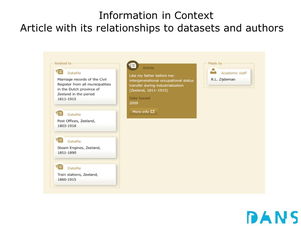 Information in Context Article with its relationships to datasets and authors