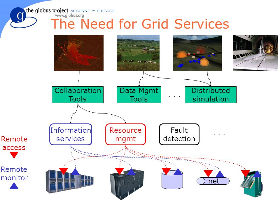 ARGONNE CHICAGO The Need for Grid Services Remote access Remote monitor Information services Fault detection...