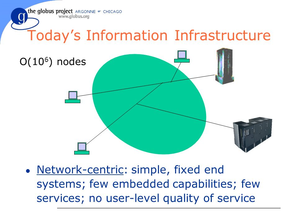 ARGONNE CHICAGO Todays Information Infrastructure l Network-centric: simple, fixed end systems; few embedded capabilities; few services; no user-level quality of service O(10 6 ) nodes