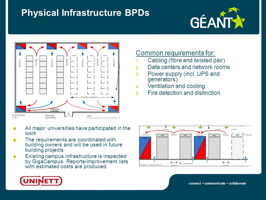 connect communicate collaborate Physical Infrastructure BPDs Common requirements for: 1.