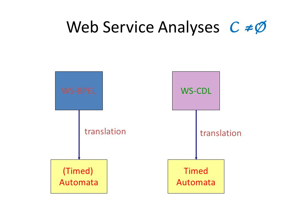 Web Service Analyses WS-BPELWS-CDL (Timed) Automata translation Timed Automata translation C Ø
