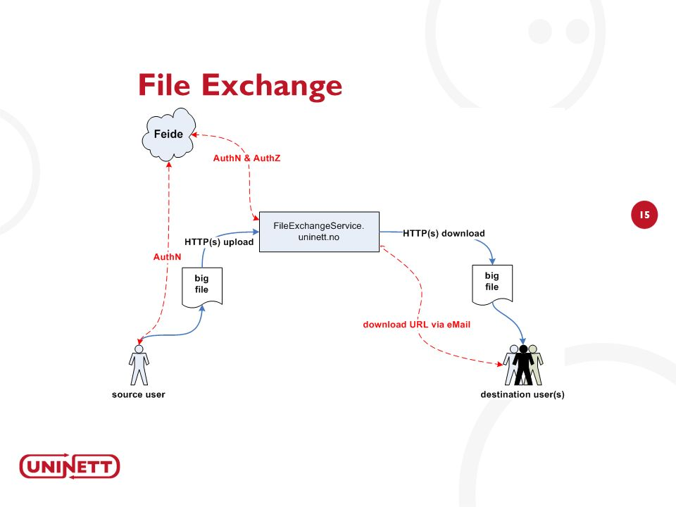 15 File Exchange