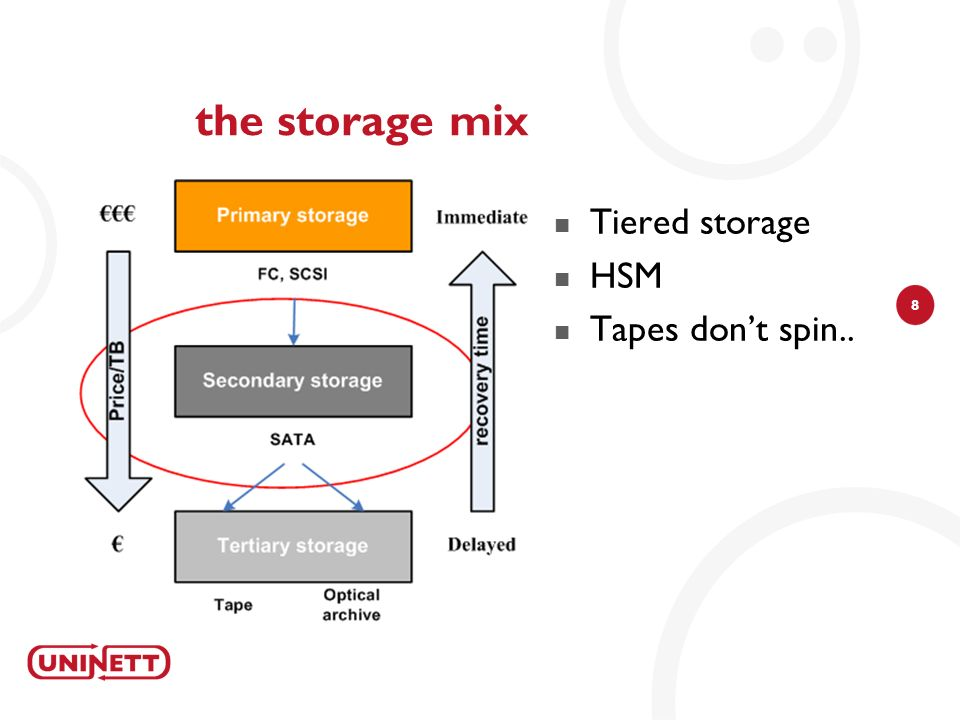 8 the storage mix Tiered storage HSM Tapes dont spin..