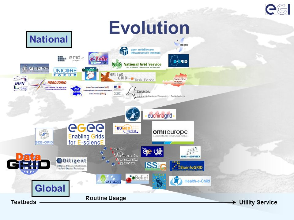Evolution Testbeds Utility Service Routine Usage National Global