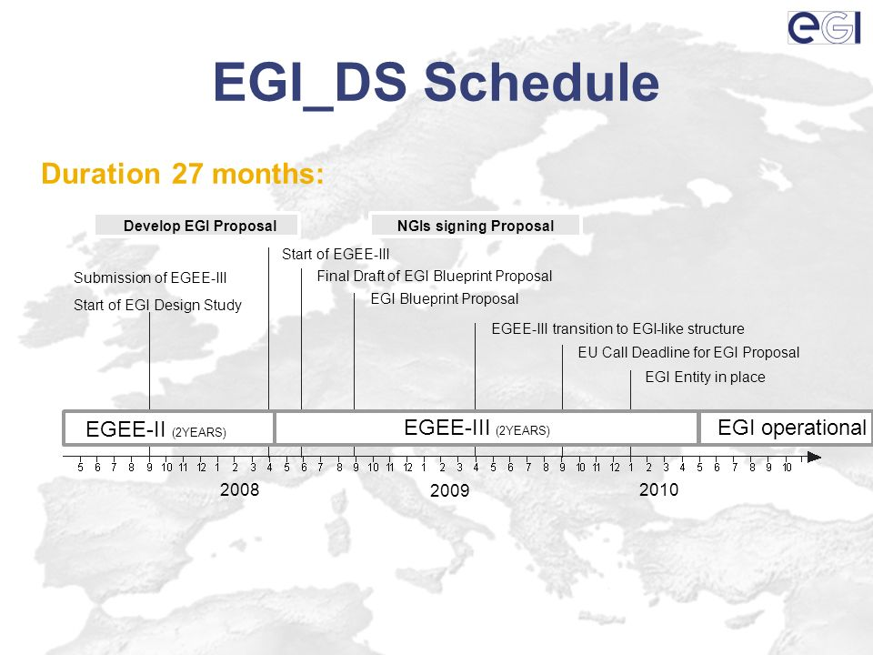 EGI_DS Schedule Duration 27 months: Develop EGI ProposalNGIs signing Proposal Start of EGEE-III Final Draft of EGI Blueprint Proposal EGI Blueprint Proposal EGEE-III transition to EGI-like structure EGI Entity in place EU Call Deadline for EGI Proposal Submission of EGEE-III Start of EGI Design Study 2008 2009 2010 EGEE-II (2YEARS) EGEE-III (2YEARS) EGI operational