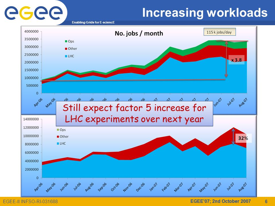 Enabling Grids for E-sciencE EGEE-II INFSO-RI-031688 EGEE 07; 2nd October 2007 Increasing workloads 32% Still expect factor 5 increase for LHC experiments over next year 6 EGEE 07; 2nd October 2007