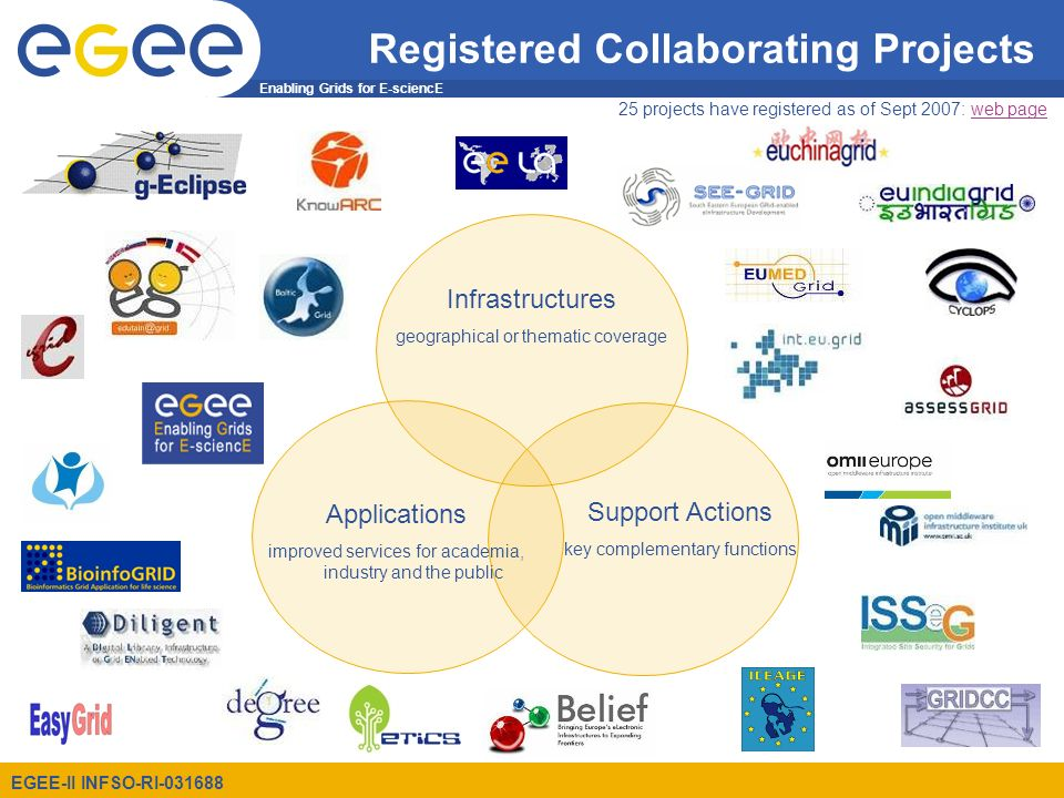Enabling Grids for E-sciencE EGEE-II INFSO-RI-031688 Registered Collaborating Projects Applications improved services for academia, industry and the public Support Actions key complementary functions Infrastructures geographical or thematic coverage 25 projects have registered as of Sept 2007: web pageweb page