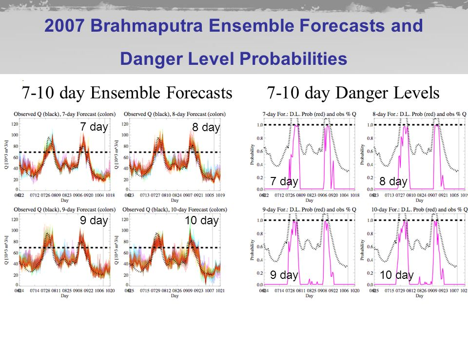 2007 Brahmaputra Ensemble Forecasts and Danger Level Probabilities 7-10 day Ensemble Forecasts7-10 day Danger Levels 7 day 8 day 9 day10 day 7 day8 day 9 day10 day