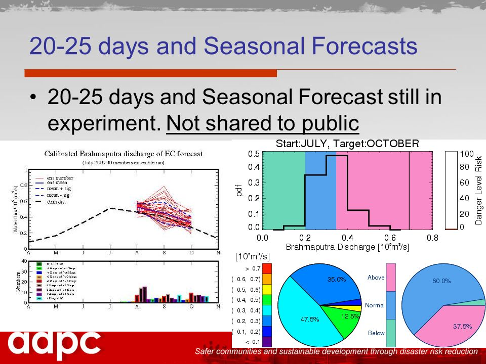 20-25 days and Seasonal Forecasts 20-25 days and Seasonal Forecast still in experiment.