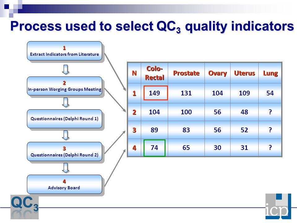 Process used to select QC 3 quality indicators 1 Extract Indicators from Literature1 2 In-person Worging Groups Meeting2 Questionnaires (Delphi Round 1) 3 Questionnaires (Delphi Round 2)3 N Colo- Rectal ProstateOvaryUterusLung114913110410954 21041005648.
