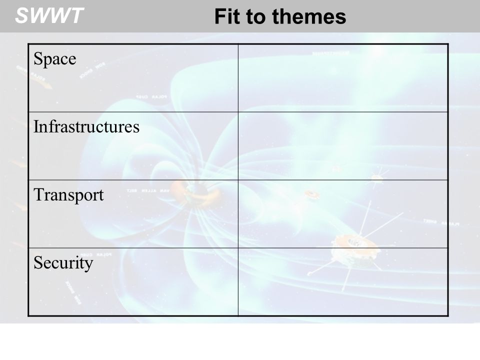 Fit to themes Space Infrastructures Transport Security