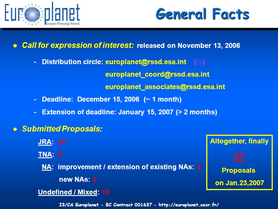 I3/CA Europlanet - EC Contract 001637 - http://europlanet.cesr.fr/ Call for expression of interest: released on November 13, 2006 - Distribution circle: europlanet@rssd.esa.int () europlanet_coord@rssd.esa.int europlanet_associates@rssd.esa.int - Deadline: December 15, 2006 (~ 1 month) - Extension of deadline: January 15, 2007 (> 2 months) Submitted Proposals: JRA: 22 TNA: 9 NA: improvement / extension of existing NAs: 4 new NAs: 3 Undefined / Mixed: 13 General Facts Altogether, finally 51 Proposals on Jan.23,2007