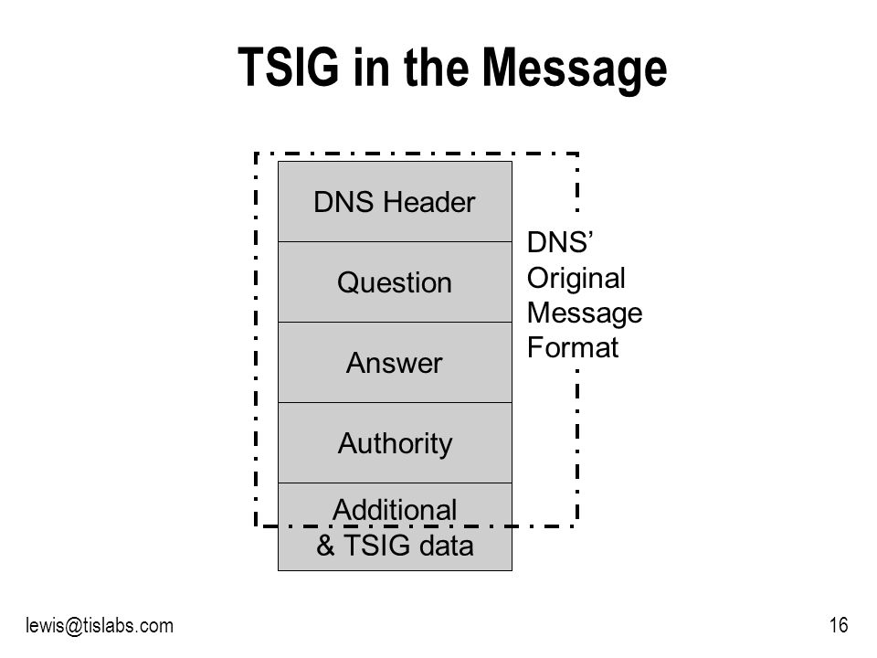 Slide 16 P R O T E C T I N G Y O U R P R I V A C Y 16lewis@tislabs.com TSIG in the Message DNS Header Question Answer Authority Additional & TSIG data DNS Original Message Format