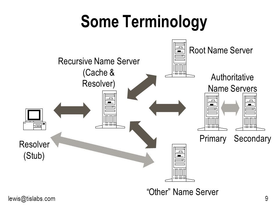 Slide 9 P R O T E C T I N G Y O U R P R I V A C Y 9lewis@tislabs.com Some Terminology Other Name Server Secondary Resolver (Stub) Root Name Server Authoritative Name Servers Primary Recursive Name Server (Cache & Resolver)