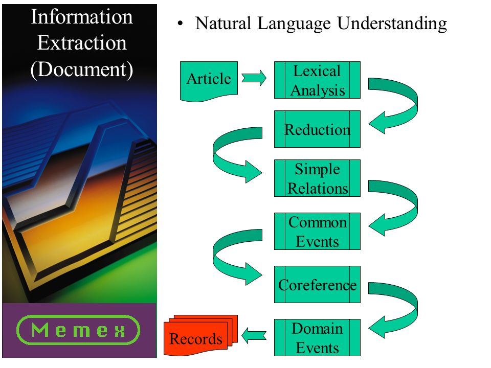 Information Extraction (Document) Natural Language Understanding Lexical Analysis Article Reduction Simple Relations Common Events Coreference Domain Events Records