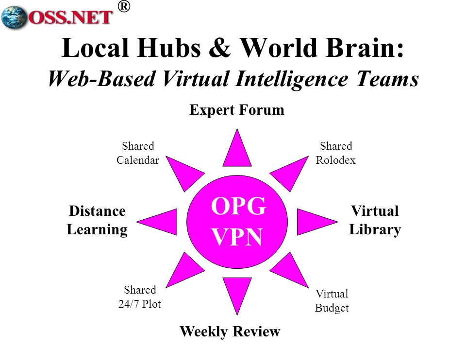 ® OPG VPN Weekly Review Expert Forum Distance Learning Virtual Library Shared Calendar Virtual Budget Shared 24/7 Plot Shared Rolodex Local Hubs & World Brain: Web-Based Virtual Intelligence Teams