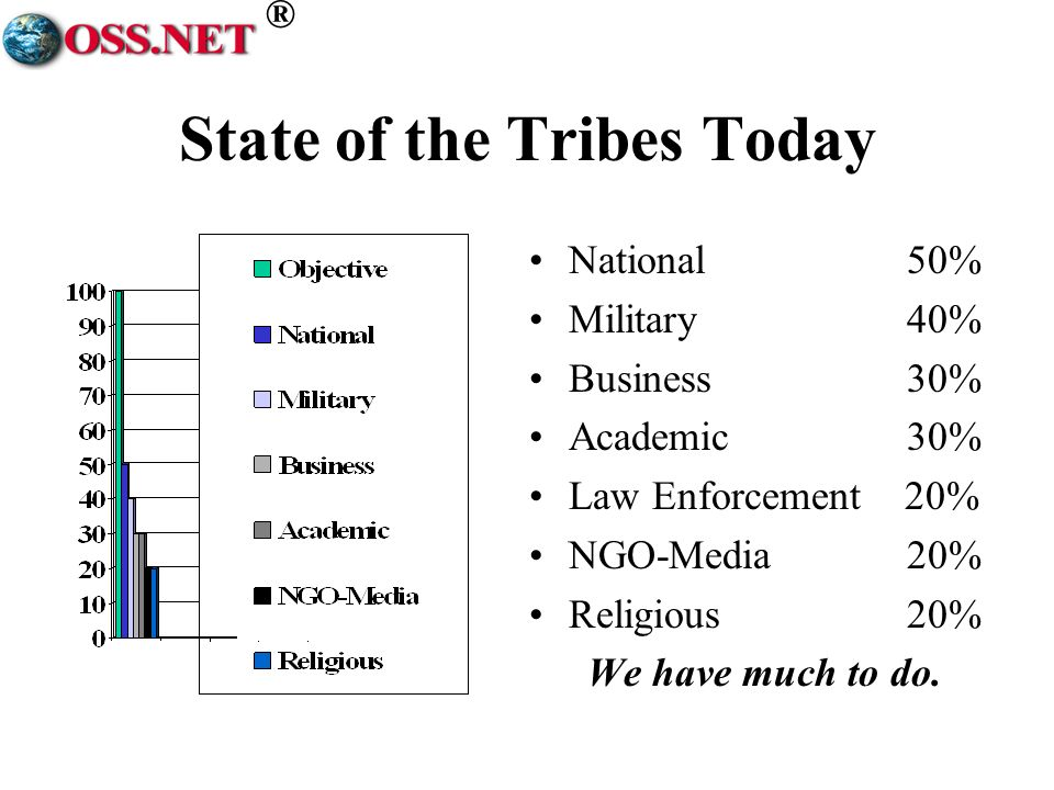 ® State of the Tribes Today National 50% Military 40% Business 30% Academic 30% Law Enforcement 20% NGO-Media 20% Religious 20% We have much to do.