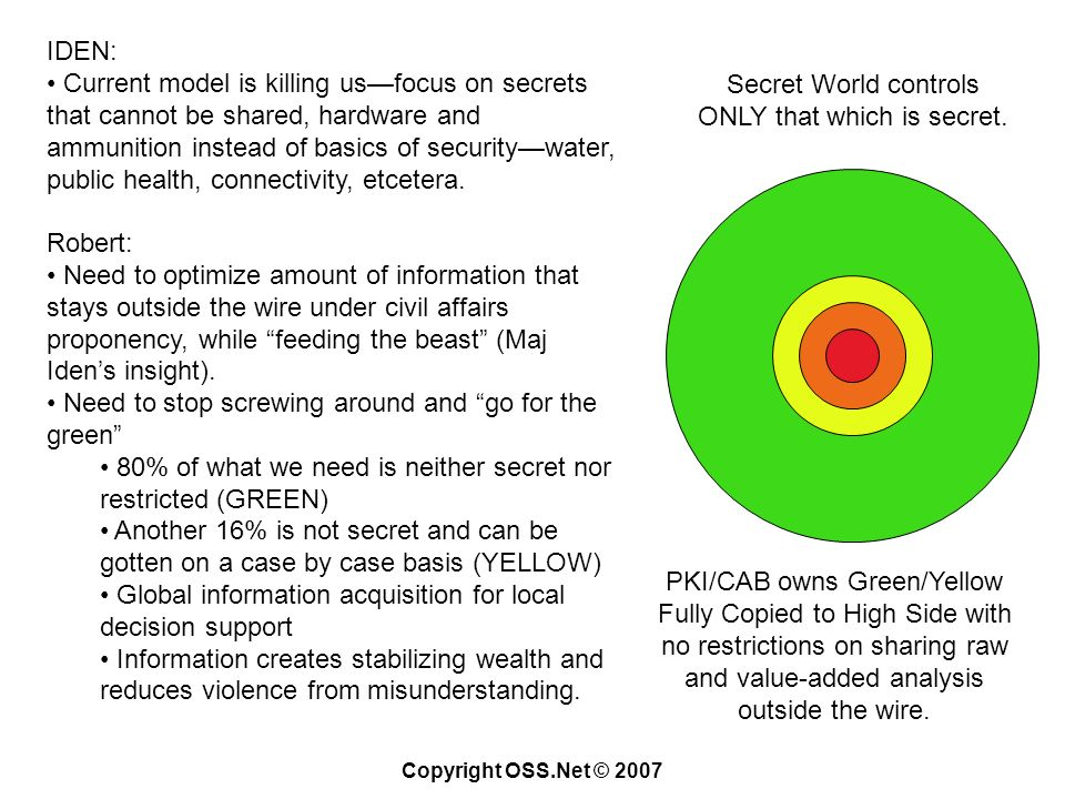 Copyright OSS.Net © 2007 IDEN: Current model is killing usfocus on secrets that cannot be shared, hardware and ammunition instead of basics of securitywater, public health, connectivity, etcetera.