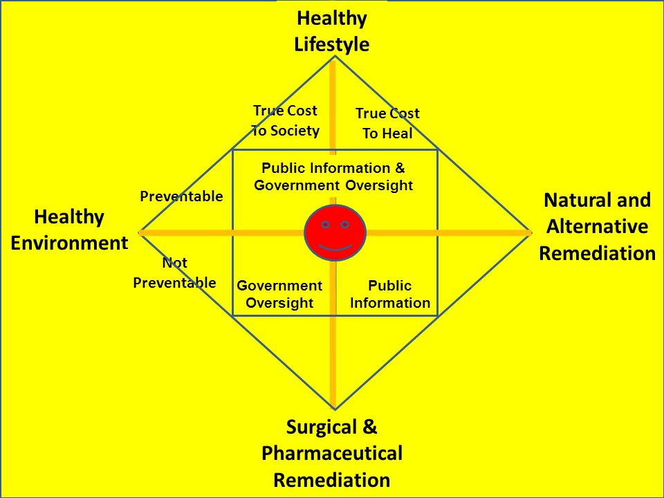 Healthy Lifestyle Healthy Environment Natural and Alternative Remediation Surgical & Pharmaceutical Remediation Preventable Not Preventable True Cost To Society True Cost To Heal Public Information & Government Oversight Public Information