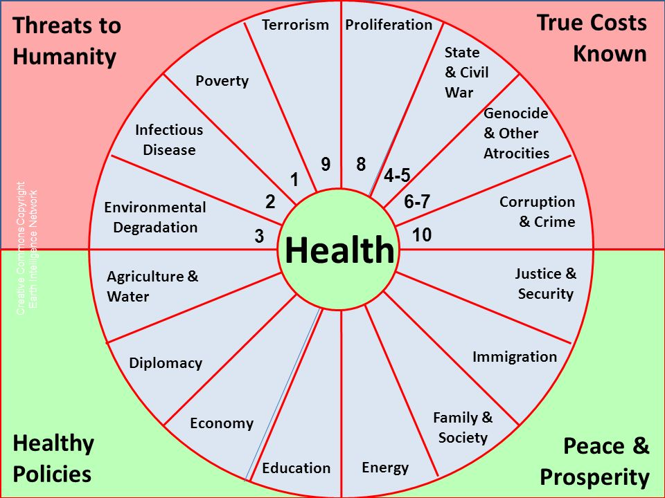 A Poverty Agriculture & Water Immigration Education Economy Infectious Disease Environmental Degradation Corruption & Crime Threats to Humanity True Costs Known Healthy Policies Peace & Prosperity ProliferationTerrorism State & Civil War Genocide & Other Atrocities Diplomacy Family & Society Health Justice & Security Creative Commons Copyright Earth Intelligence Network Energy 1 2 3 4-5 6-7 10 98