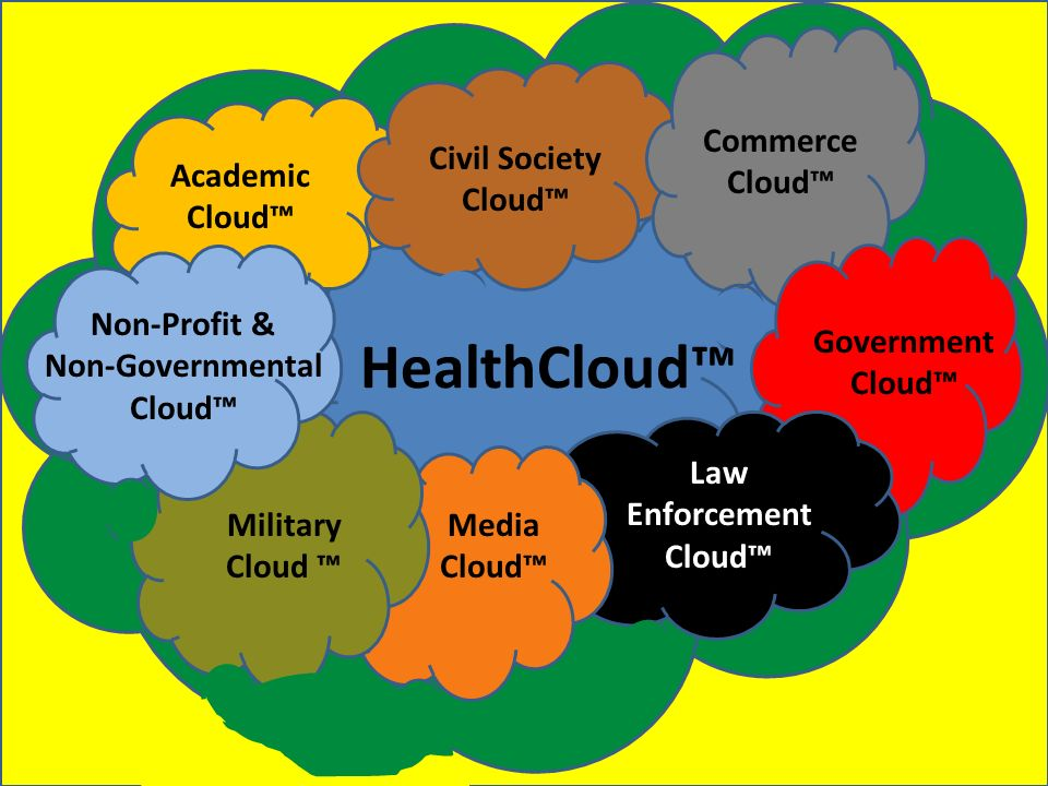 Civil Society Cloud Academic Cloud Military Cloud Government Cloud Law Enforcement Cloud Media Cloud Commerce Cloud Non-Profit & Non-Governmental Cloud HealthCloud
