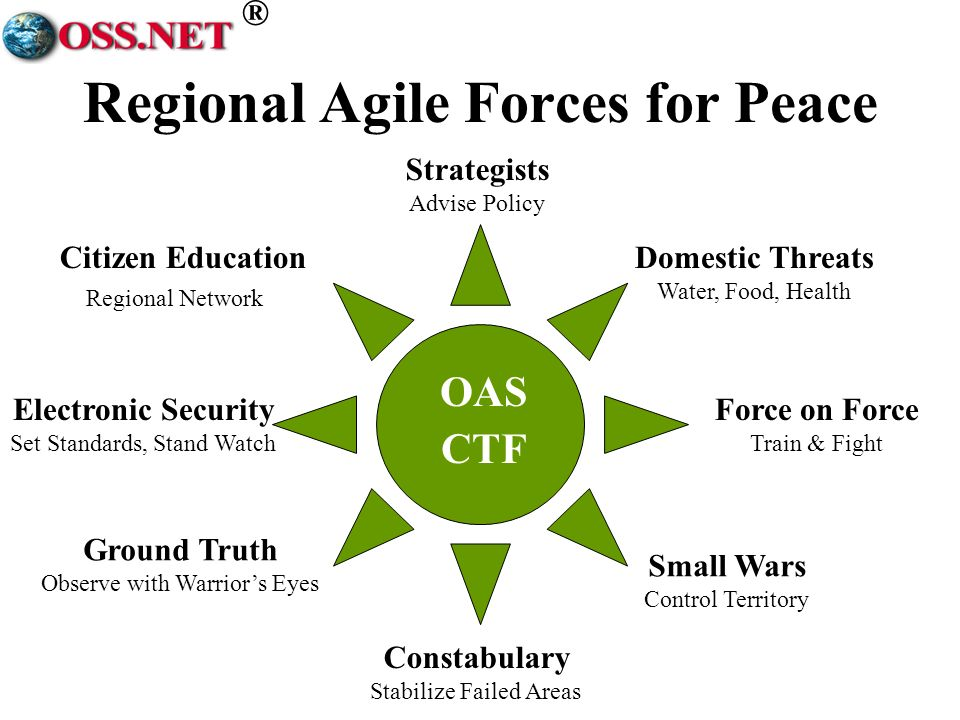 ® OAS CTF Strategists Advise Policy Constabulary Stabilize Failed Areas Domestic Threats Water, Food, Health Citizen Education Regional Network Force on Force Train & Fight Electronic Security Set Standards, Stand Watch Small Wars Control Territory Ground Truth Observe with Warriors Eyes Regional Agile Forces for Peace