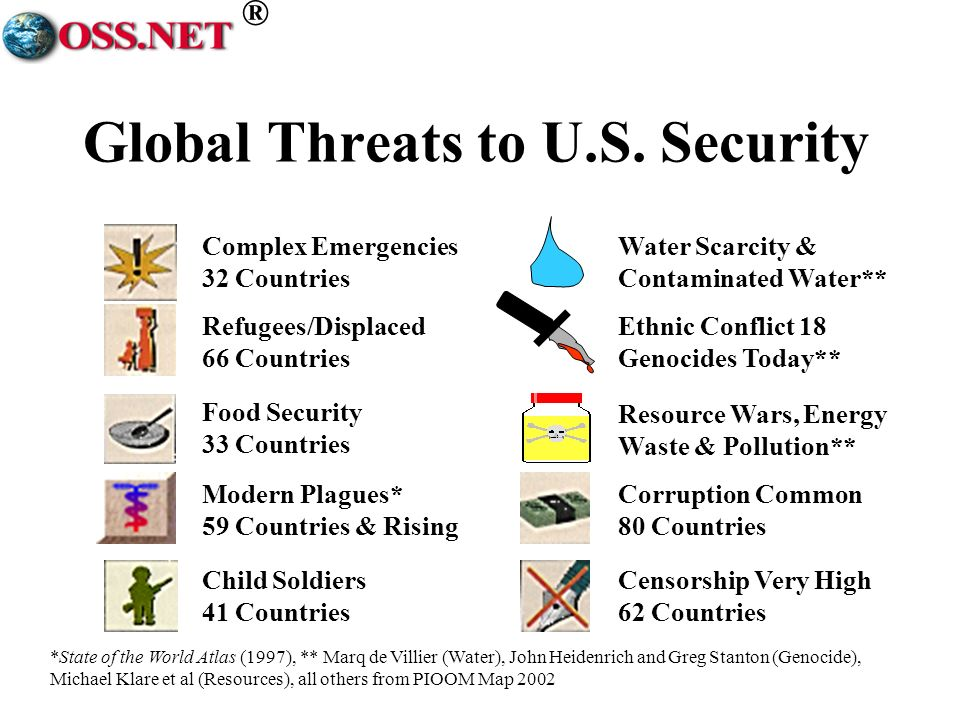 ® Global Threats to U.S.