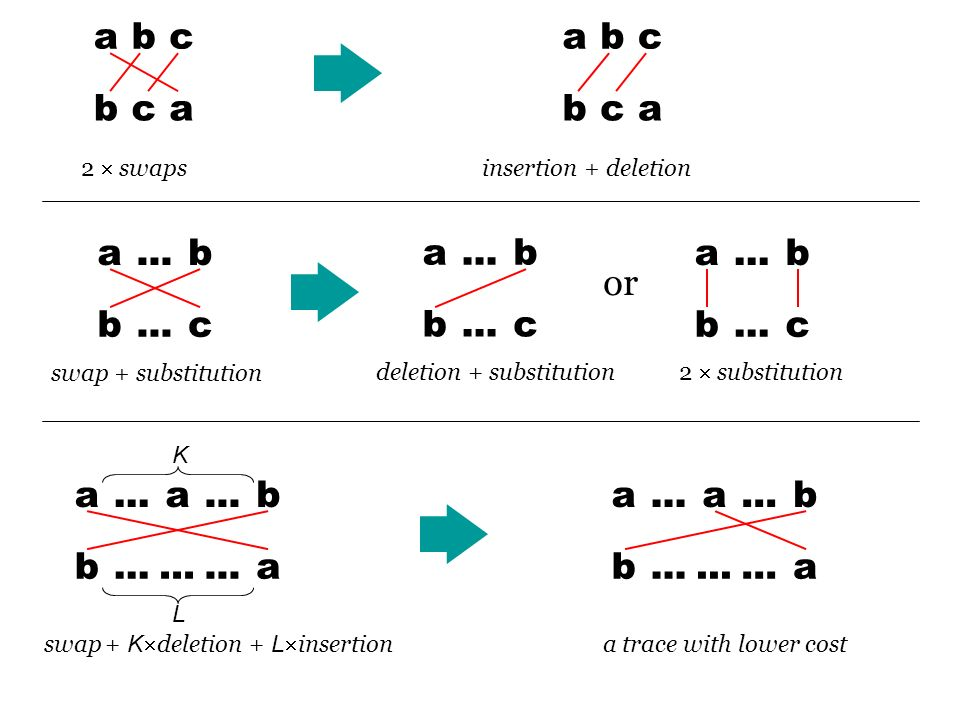 abc bca a b b c a a b b a abc bca a b b c a b b c 2 swaps insertion + deletion deletion + substitution 2 substitution swap + substitution swap + K deletion + L insertion a...a b b a K L a trace with lower cost or