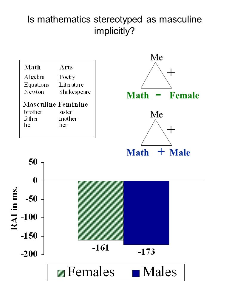 Me MathFemale + Me MathMale + - + Is mathematics stereotyped as masculine implicitly