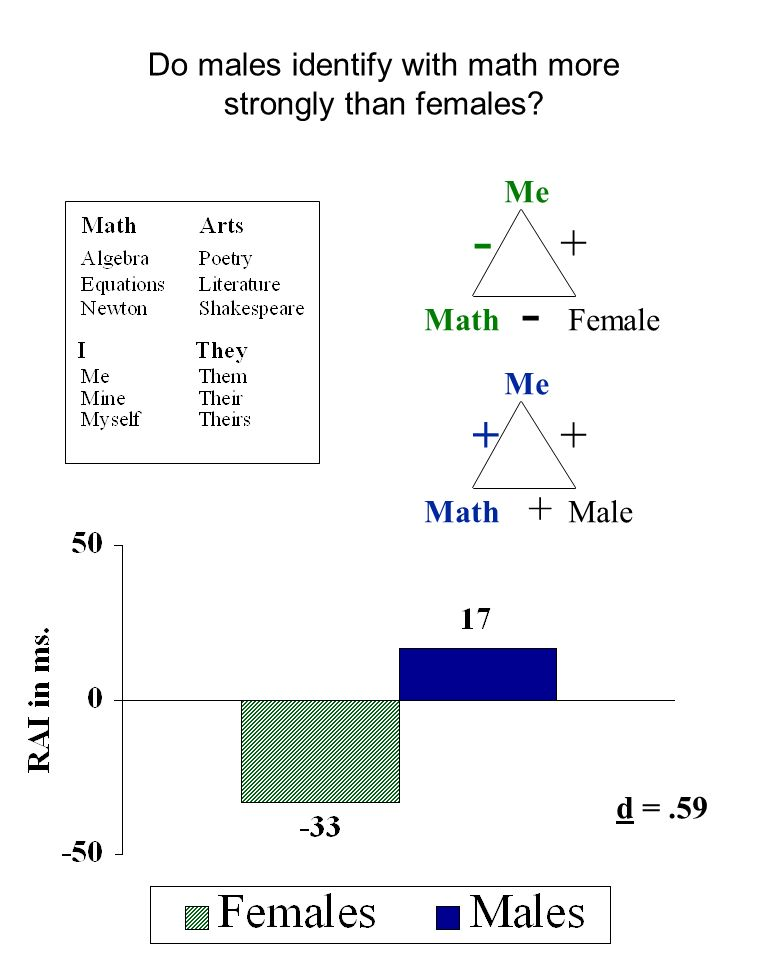 Do males identify with math more strongly than females.